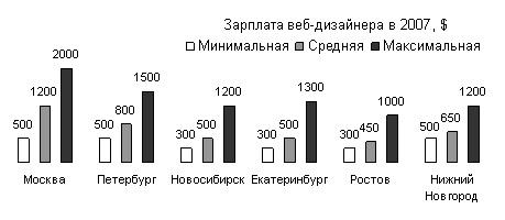 Веб дизайнер зарплата в москве